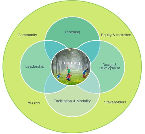 PSU: Distance Learning Series (Webinar #1 Summary)