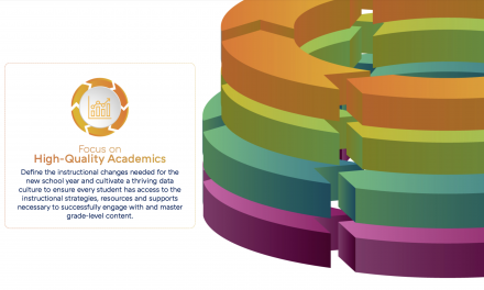 CoE: Accelerated Learning Webinar Series Bundle (Focus on High Quality Academics)